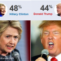 US election poll tracker: Who is ahead – Clinton or Trump?