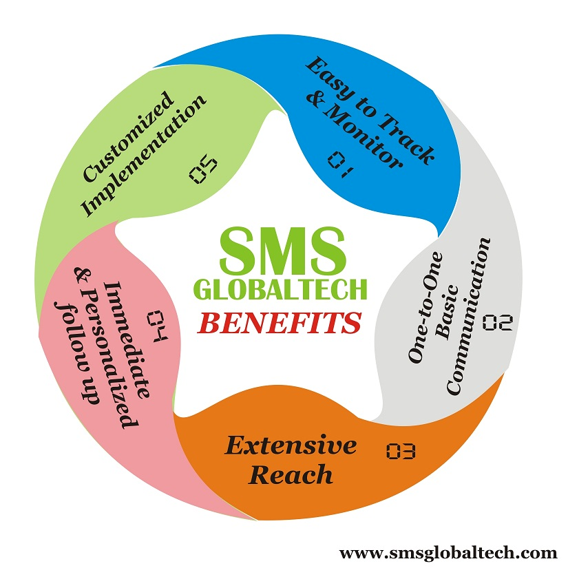 Reach your target audience with SMSGlobaltech