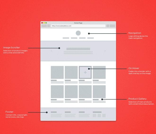 6 Basic Elements of Web Design